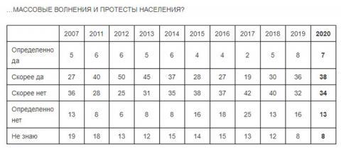 Росіяни в 2020 році чекають масових протестів і відставок в уряді