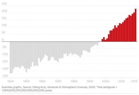 Температура океану сягнула рекордної позначки через потепління