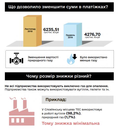 У Гончарука пояснили, де у платіжках зниження тарифу на опалення на 30%