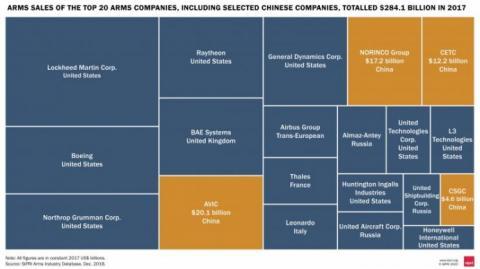 Китай посунув Росію і став другим виробником зброї в світі – SIPRI