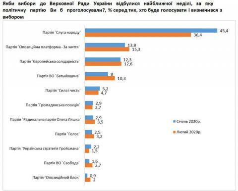 Рейтинг трьох партій, які проходять у Раду, зріс