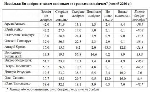 Опитування: половина українців не знає, хто такий новий глава ОП Єрмак