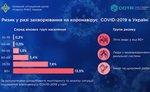 РНБО визначила, у кого які шанси підхопити коронавірус