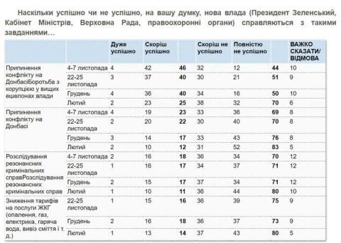 Українці вважають дії влади щодо Донбасу неуспішними