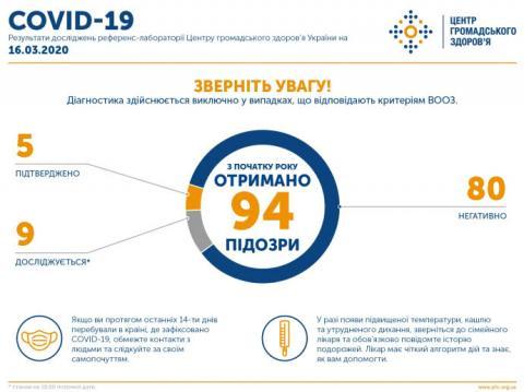 Уже 5 випадків зараження коронавірусом в Україні – МОЗ