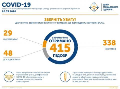 Ще 2 хворих на коронавірус в Україні