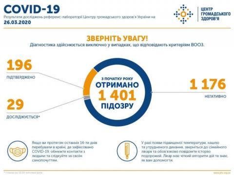 В Україні зафіксовано 196 заражень COVID-19