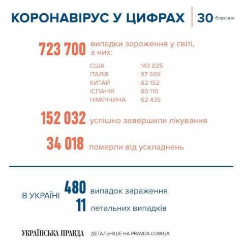 Коронавірус: в Україні нові випадки захворювання та уже 11 смертей