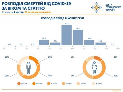 Ляшко омовився: не всі померлі від Covid в Україні старші 50 років