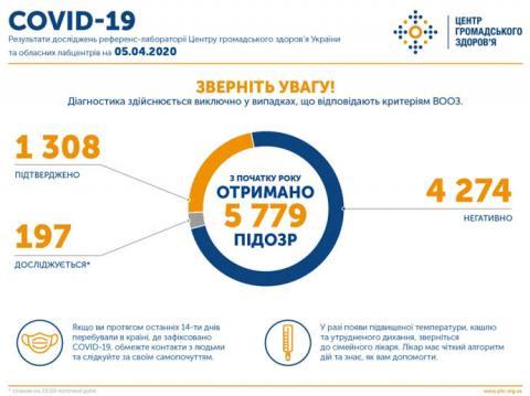 В Україні вже більше 1300 випадків коронавірусу, 37 летальних