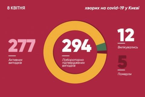 За добу в Києві додалося 15 хворих на COVID-19, серед них троє медиків