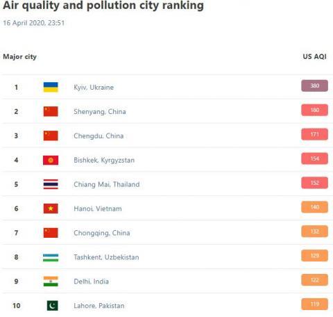 Небезпечно для життя: індекс забруднення у Києві зашкалює