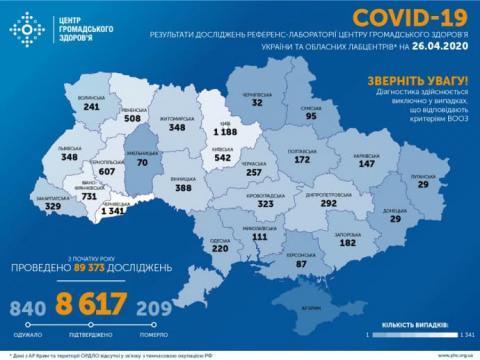 За добу в Україні виявили майже 500 випадків коронавірусу