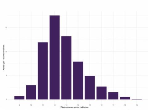 У Нідерландах показали статистику, наскільки карантин допоміг стримати вірус