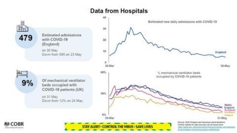 Епідемія у Британії: смертей та нових хворих – найменше за більш ніж 2 місяці
