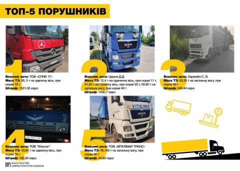 За останню добу інспектори Укртрансбезпеки перевірили 5369 вантажівок, - Владислав Криклій