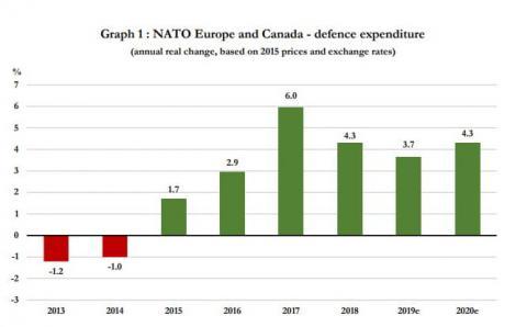 Витрати на оборону країн НАТО зростають шостий рік поспіль