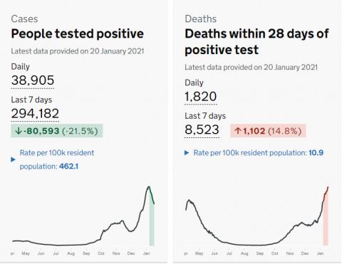 У Британії вдруге за тиждень новий максимум смертей від вірусу - понад 1800 за добу