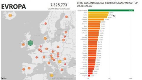 У Сербії заявляють про третє місце у Європі за темпами вакцинації