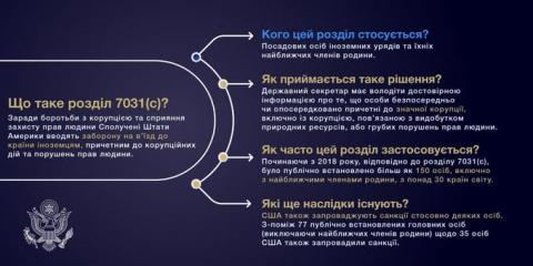 США наклали санкції на Коломойського