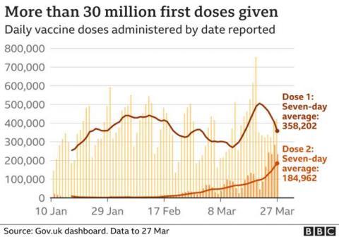 У Британії щеплення від коронавірусу отримали понад 30 млн осіб