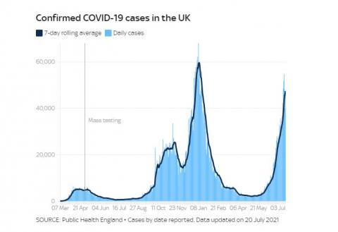 """У Британії із """"зимовими"""" показниками заражень реєструють в рази менше смертей"""