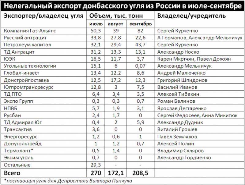 У вересні Росія різко збільшила контрабанду вугілля з ОРДЛО