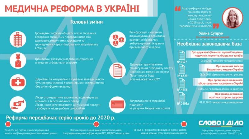 Верховна Рада схвалила медичну реформу