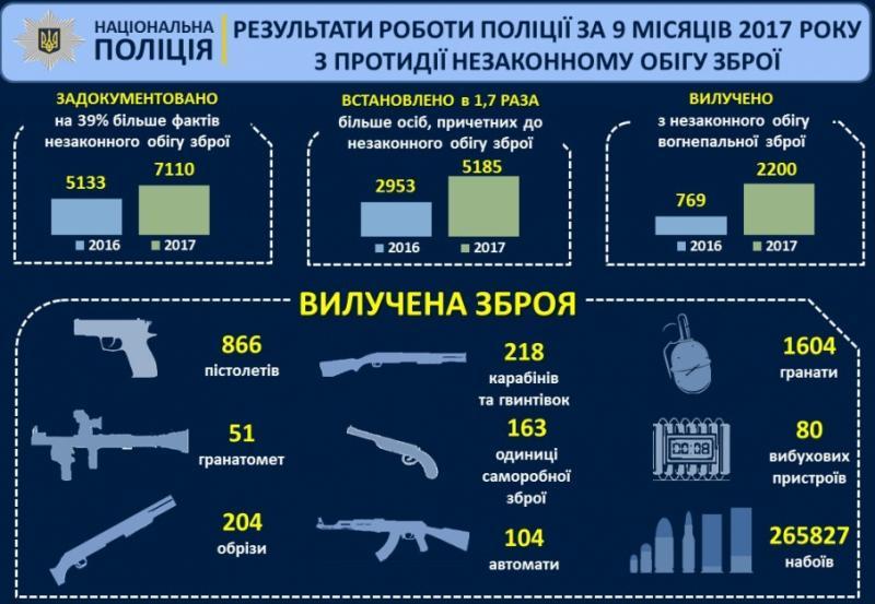 Аваков: Цього року поліція конфіскувала понад 2,2 тис. одиниць вогнепальної зброї
