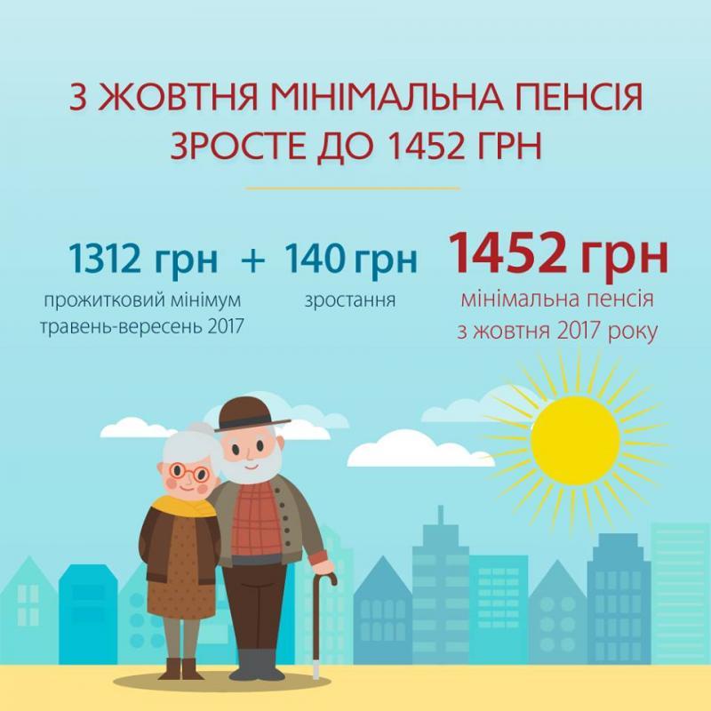 Стало відомо, коли українці отримають перераховані пенсії