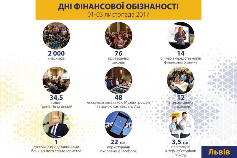 У Львові відбулися Дні фінансової обізнаності