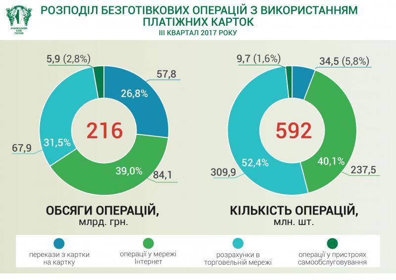 Безготівкові розрахунки в Україні зростають: найчастіше українці розраховуються безготівково у торговельних мережах