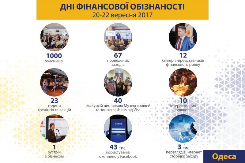 """Національний банк України бере на себе лідерство та координацію проекту """"Підвищення рівня фінансової обізнаності населення України"""""""