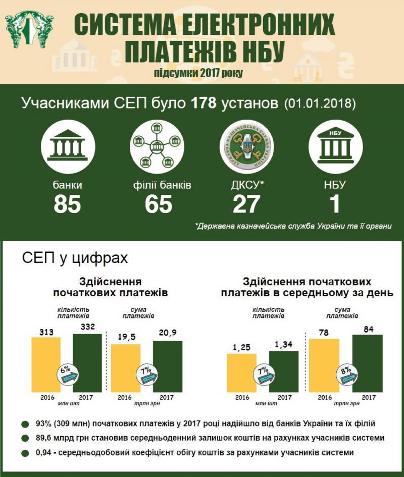 У 2017 році система електронних платежів Національного банку України працювала ефективно та надійно
