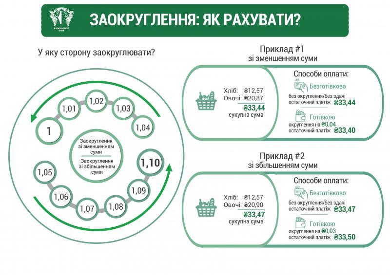 Національний банк презентував нові обігові монети
