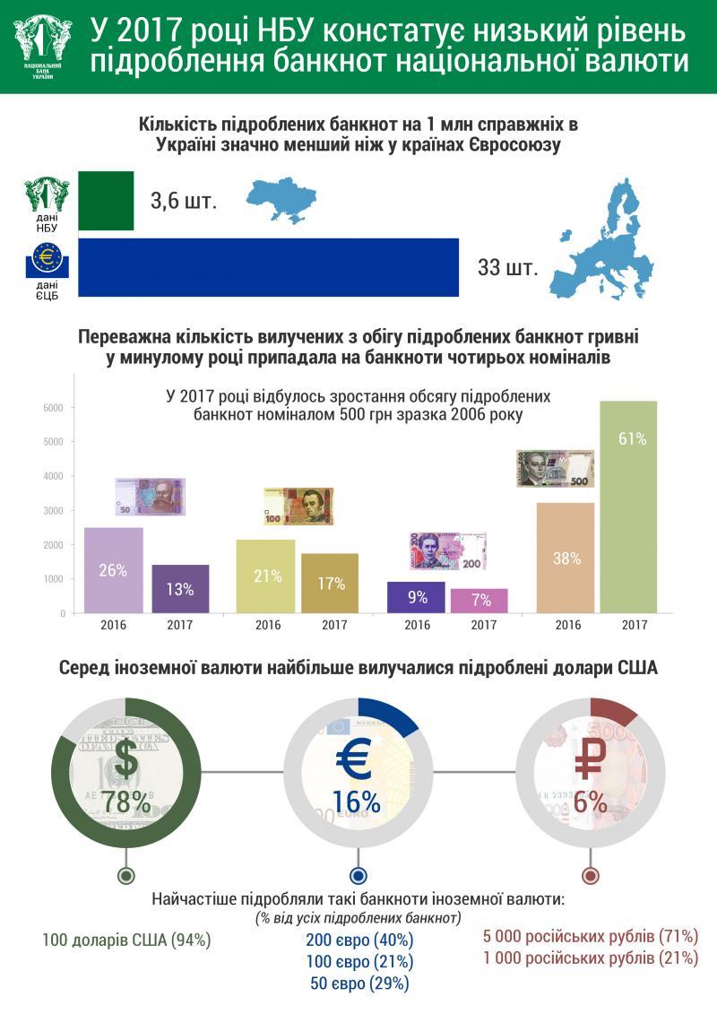 Національний банк констатує низький рівень підроблення банкнот національної валюти у 2017 році