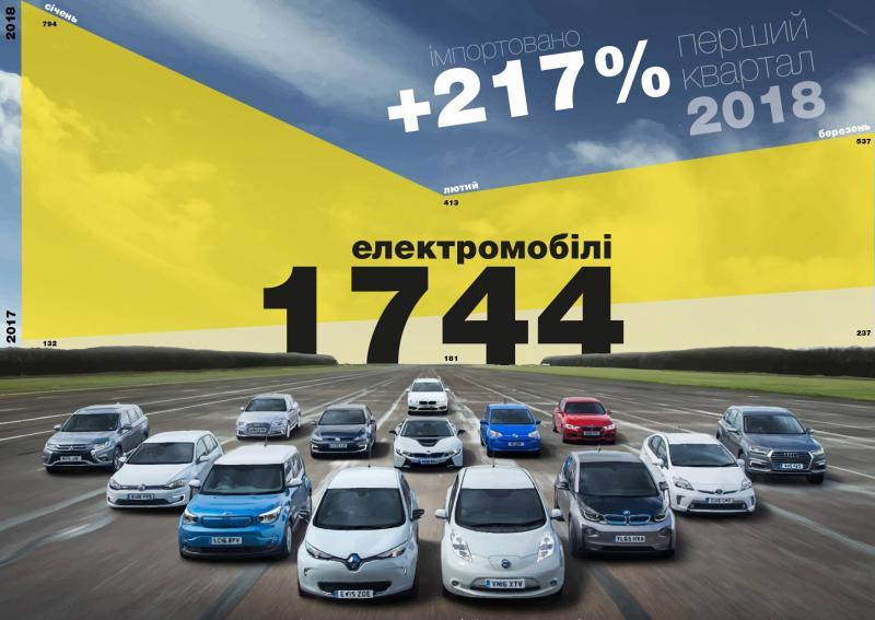 З 1 січня 2018 року скасовано акциз та ПДВ на ввезення електрокарів. Завдяки цьому зростання імпорту електромобілів у першому кварталі 2018 року склало 217%