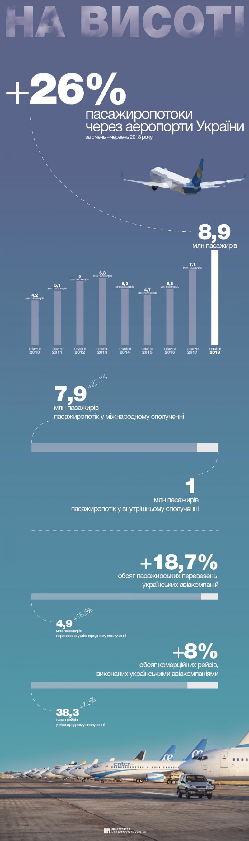 Пасажиропотоки через аеропорти України збільшились на 26,0%