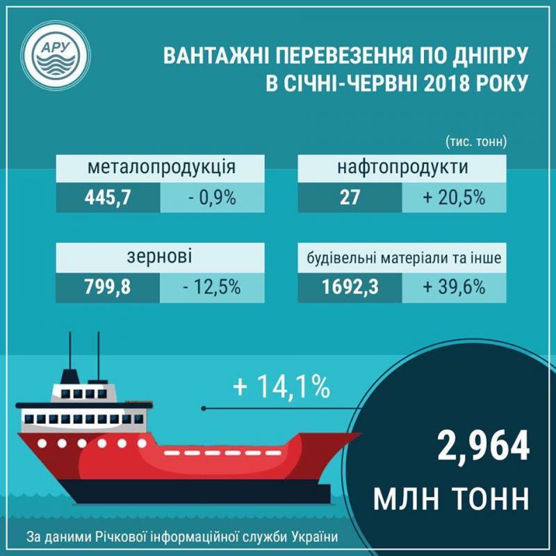 Відомості щодо руху суден та перевезення вантажів 2018