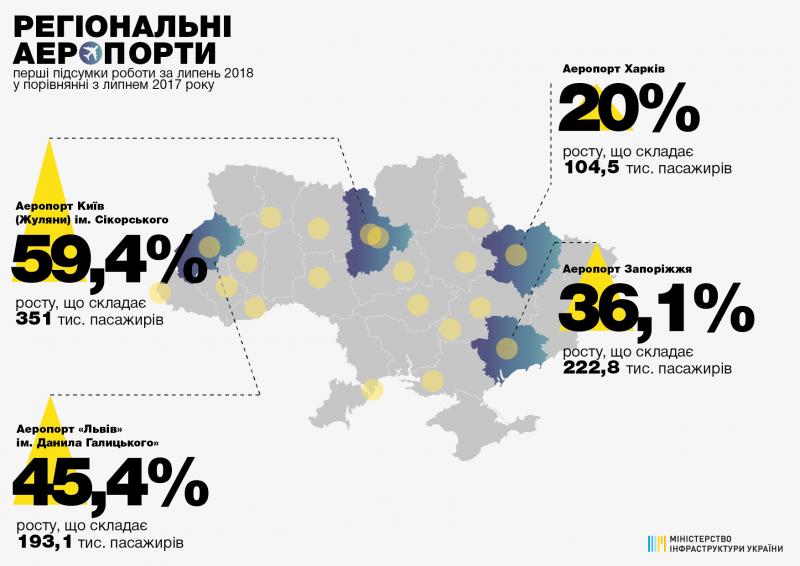 Українські аеропорти продовжують нарощувати пасажиропотік