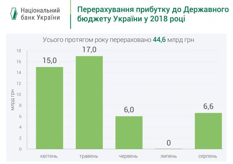 Національний банк перерахував до Державного бюджету України усю суму прибутку регулятора у 44,6 млрд грн у 2018 році