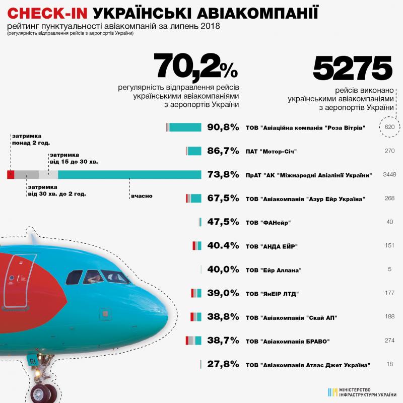Рейтинг пунктуальності авіакомпаній за липень 2018