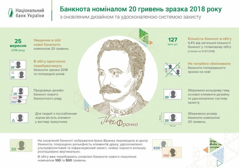 В Україні ввели в обіг нову 20-гривневу купюру