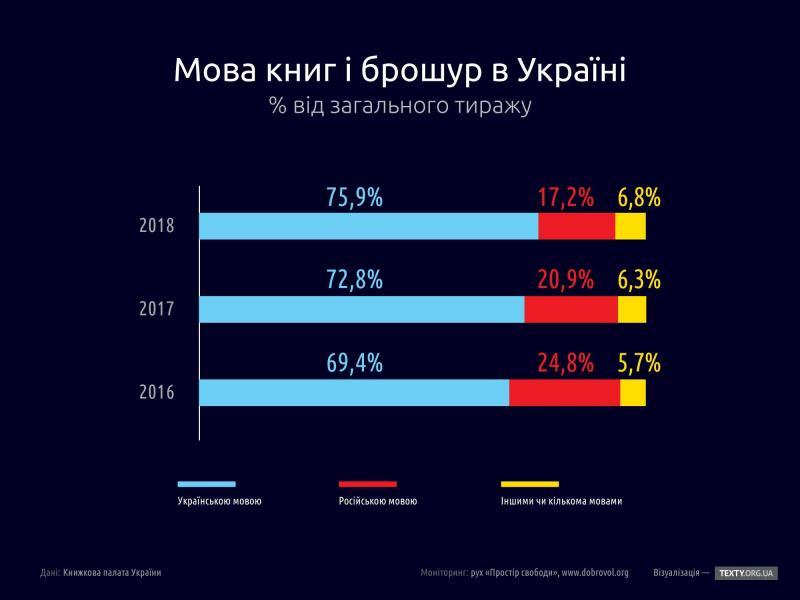 Українська мова завойовує ефір, а інтернет досі русифікований. Статистика і аналіз
