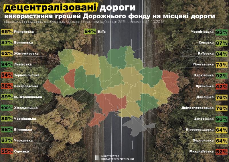 Використання грошей Дорожнього фонду на місцеві дороги (станом на 31.10.2018)