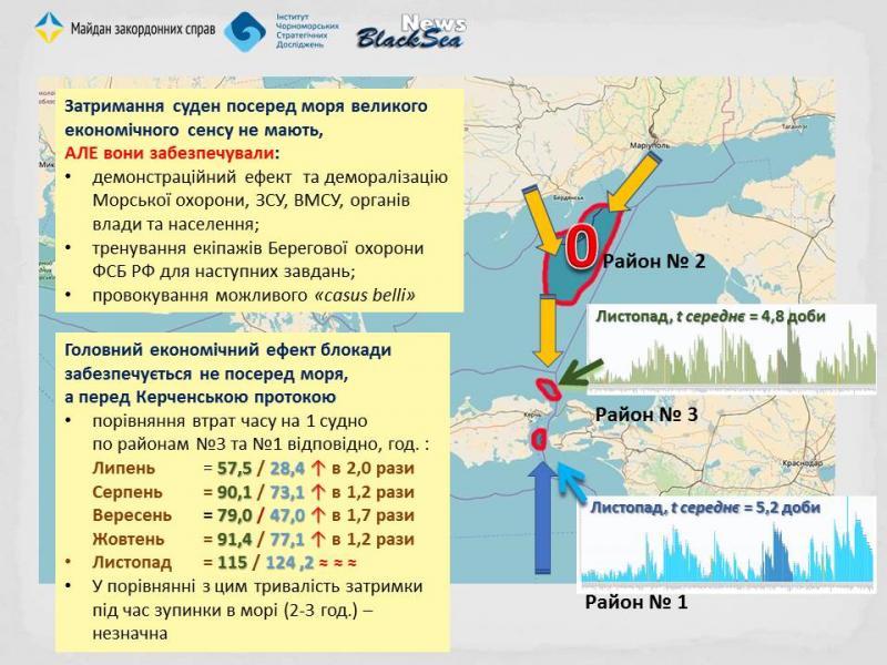 Росія влаштувала чергову капость в Азовському морі