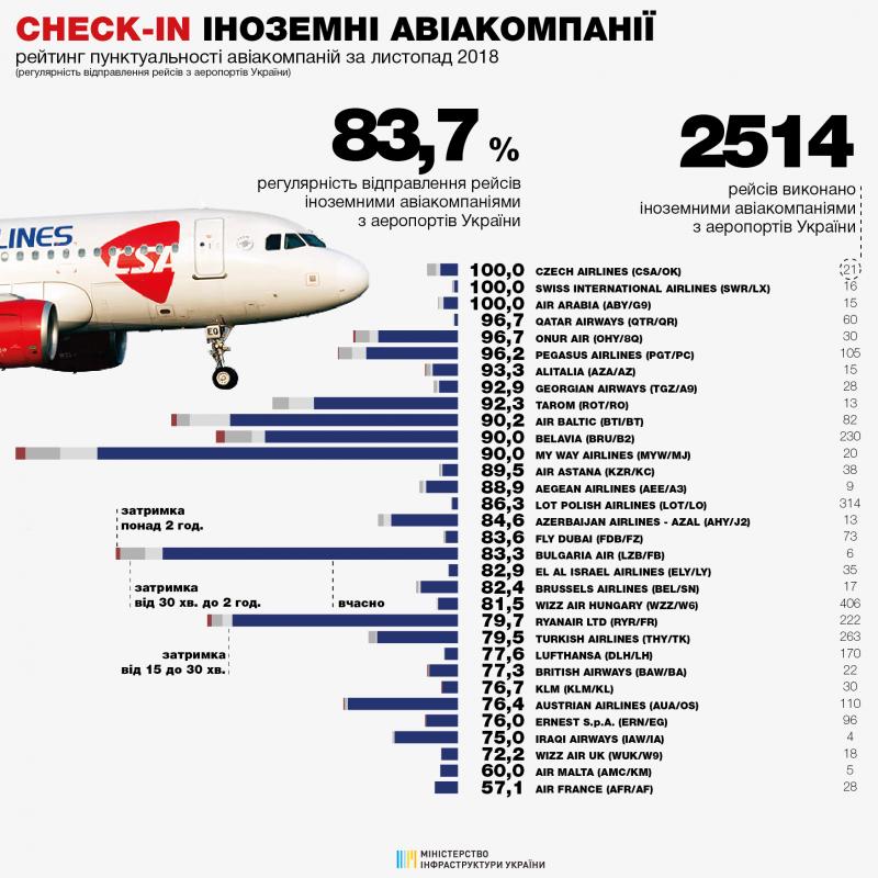79,4% рейсів українських авіакомпаній виконано вчасно