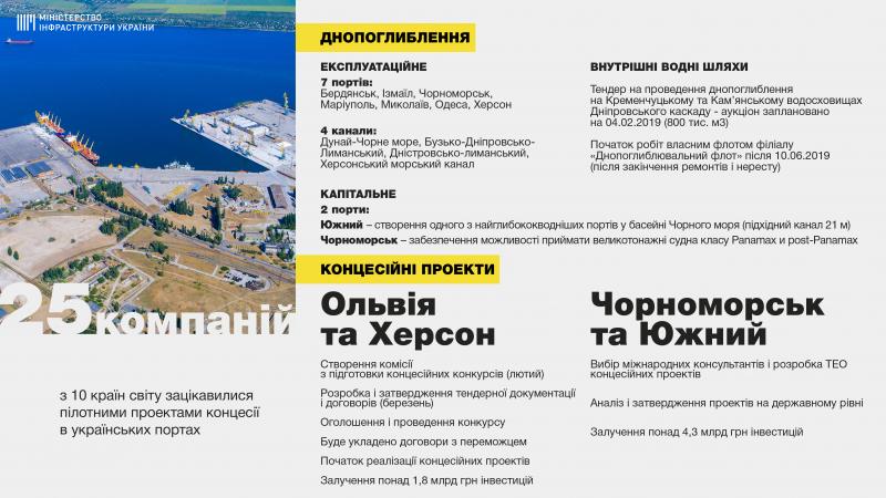 2019 рік має ознаменувати початок реалізації концесійних проектів в портах «Ольвія» і «Херсон», - Володимир Омелян