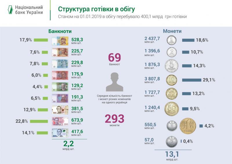 Нацбанк повідомив, скільки готівки на руках в українців