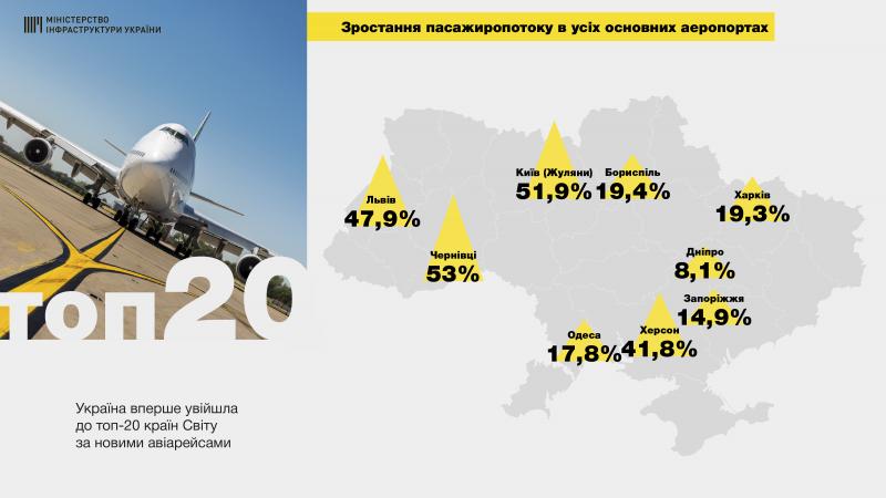 Ми запустили механізм вільного неба над Україною, - Володимир Омелян разом із командою представив плани з розвитку авіаційної галузі на 2019 рік